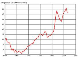 http://upload.wikimedia.org/wikipedia/commons/thumb/f/fe/Russia_death_rate_1960-2005.jpg/300px-Russia_death_rate_1960-2005.jpg